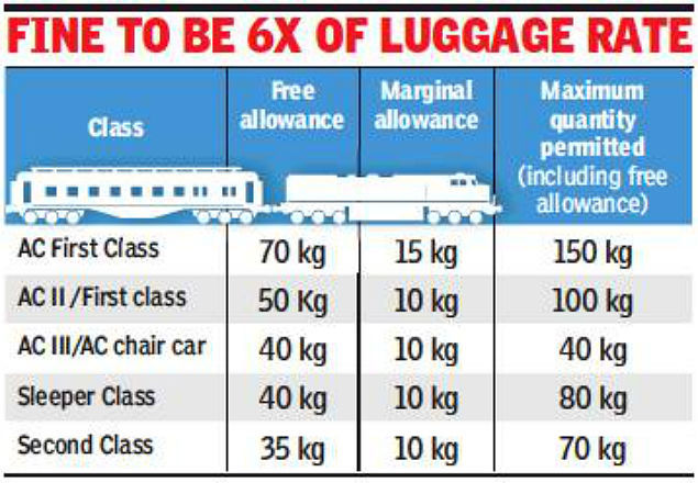 Railways luggage: Now, rail passengers to pay six-time penalty for
