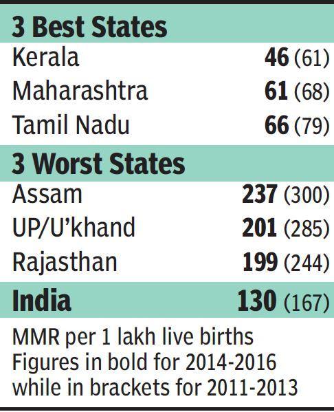 Maternal Mortality Drops To 130 Kerala