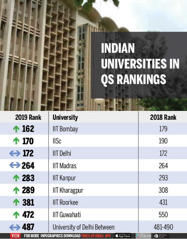 Infographic Qs World University Rankings 2019 Iit Bombay Iisc Move Up Times Of India