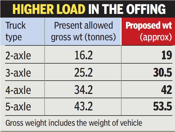 After three decades, truck axle load to be hiked by 20-25
