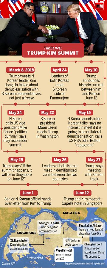 Trump-Kim Summit-infographics