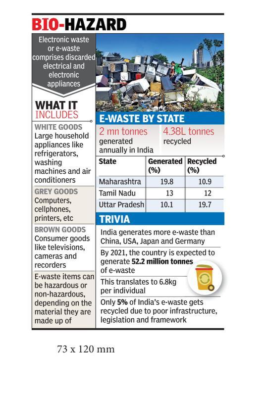 Maha high on e-waste, ranks low on recycling