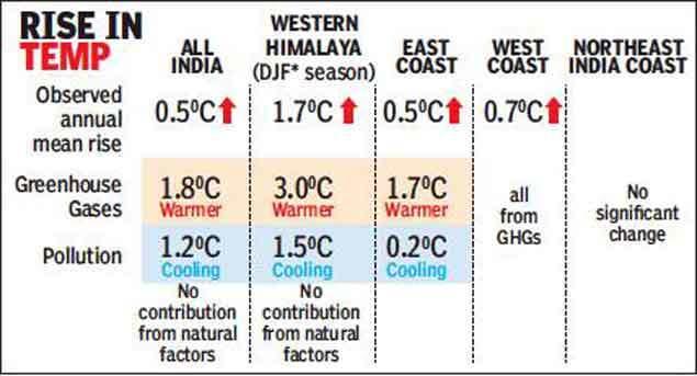 warmer-india-gfx-ed