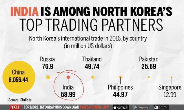 india-nkorea