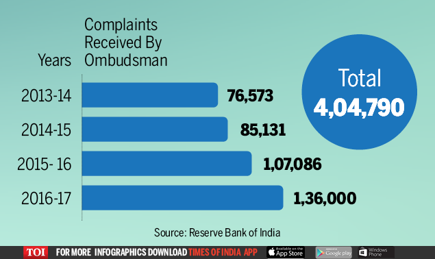 bank complaints: Every hour, 11 people complain against