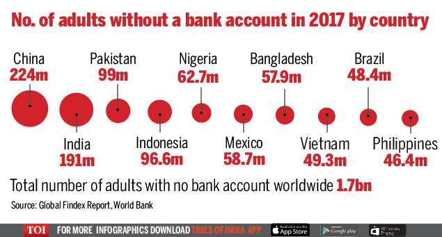 India home to 191mn unbanked population2