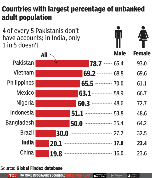 India home to 191mn unbanked population3 (1)