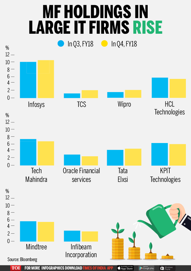 MF HOLDINGS IN LARGE IT FIRMS RISES-Infographic-TOI