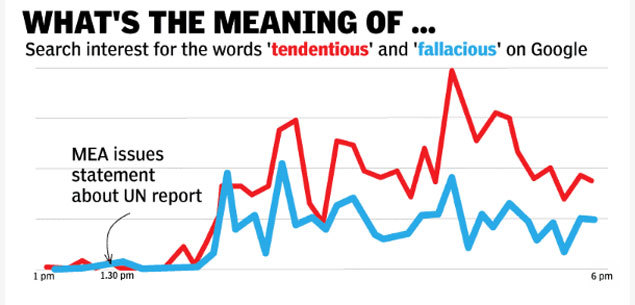 Why India Spent The Day Googling For These Two Words India News