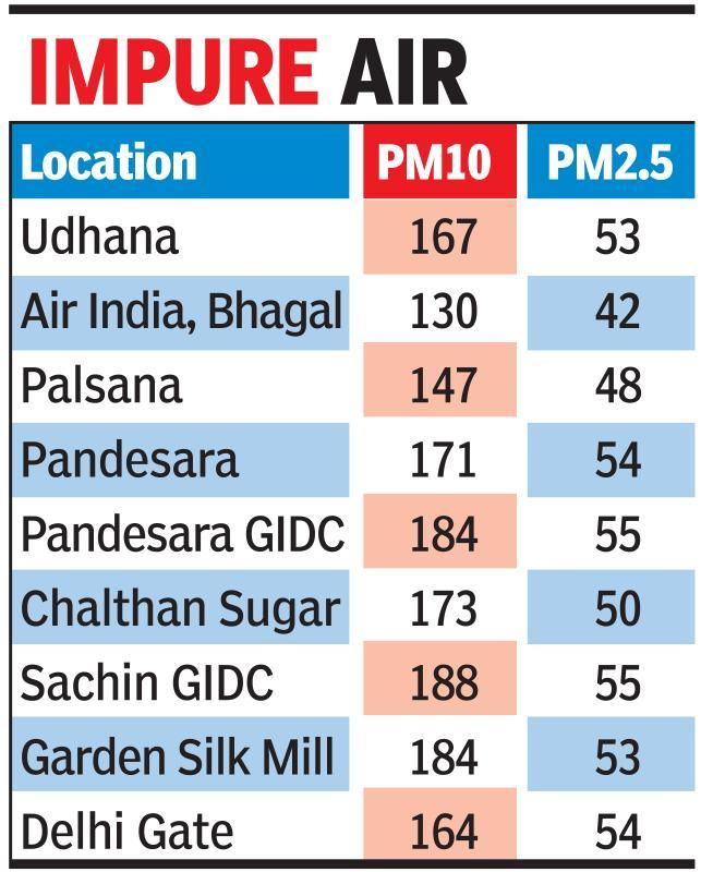 City's air pollution at hazardous levels