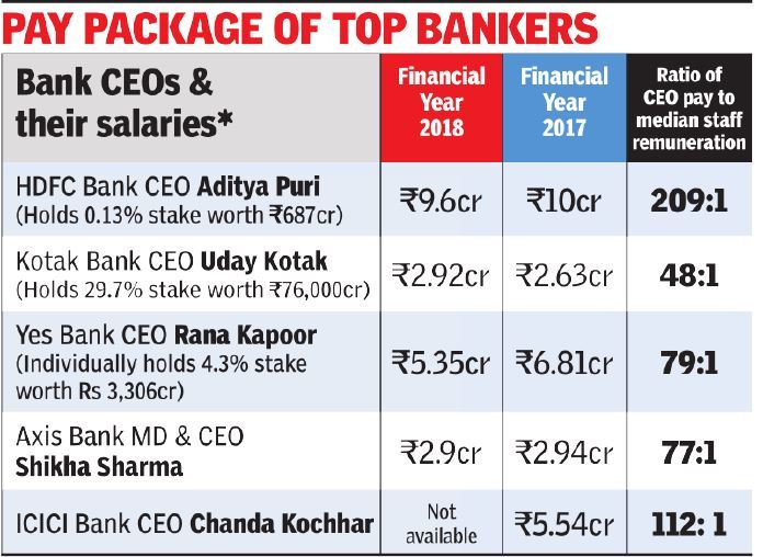Highest-paid Indian banker Aditya Puri gets 4% pay cut - Times of India