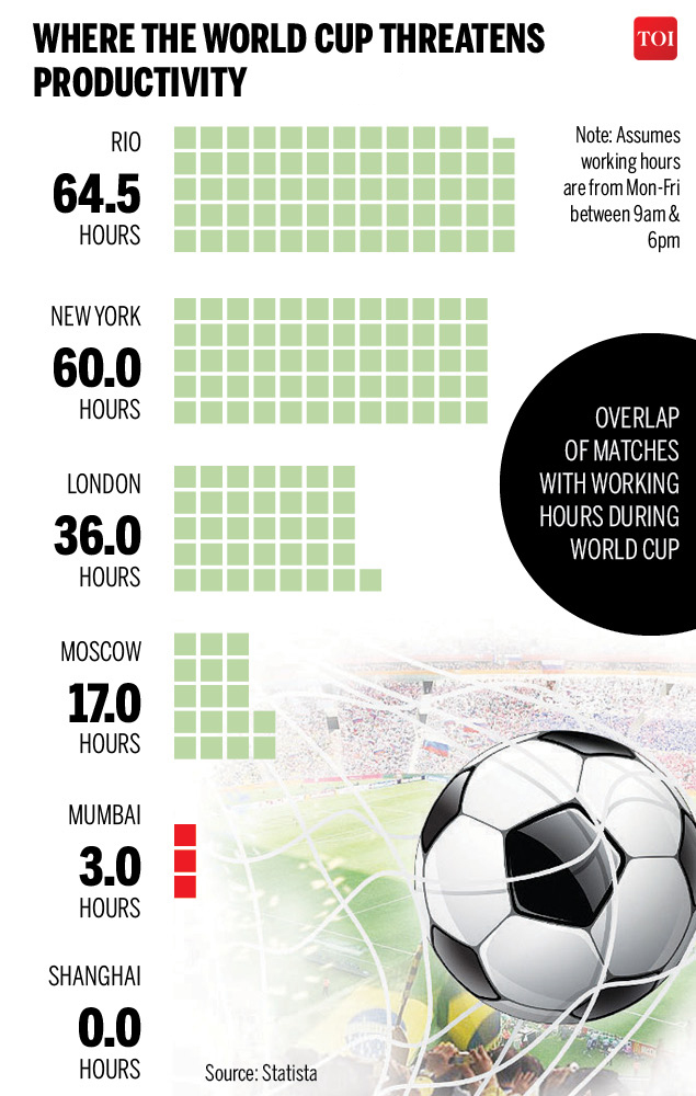 where the world cup threatens productivity