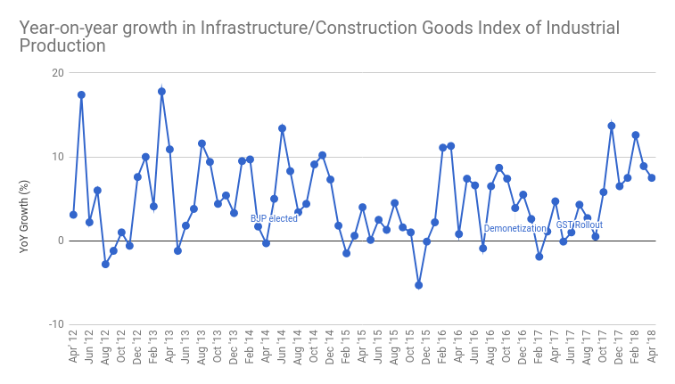 infrastructure:construction