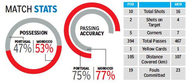 portugal-morocco-stats