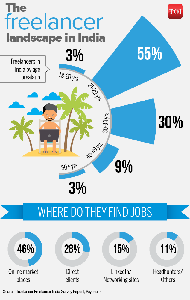 60% of freelancers in India are under 30-Infographic-TOI