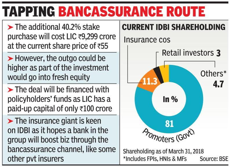 Get set to bank with LIC as insurer gets IDBI stake nod