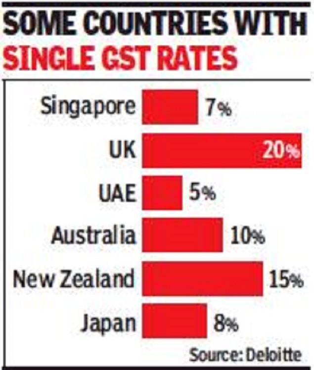 Single rate GST