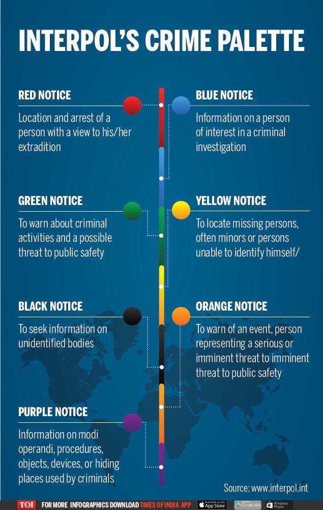 interpol color code