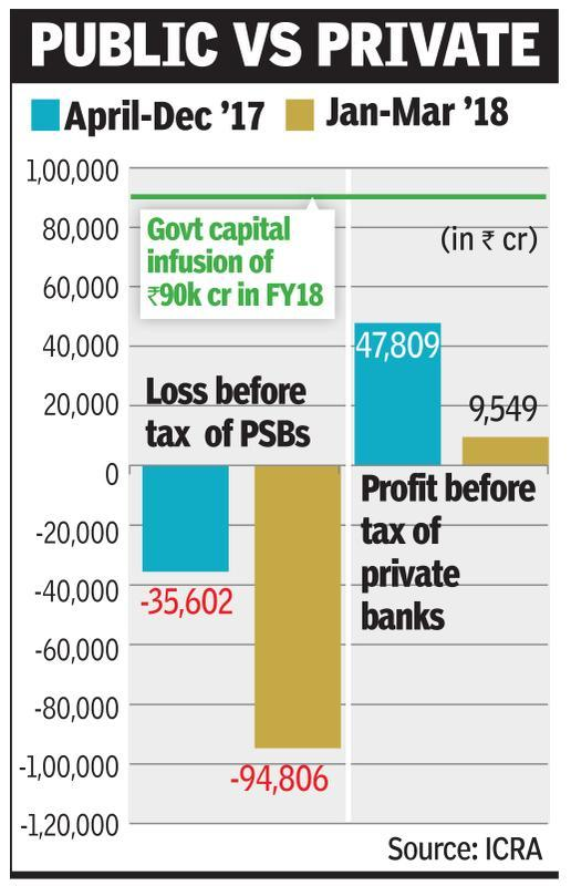PSBs' losses to outstrip capital infusion by govt