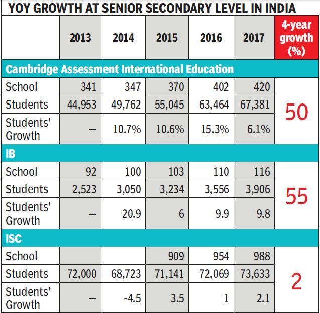 As foreign boards gain ground, CIE set to overtake CISCE