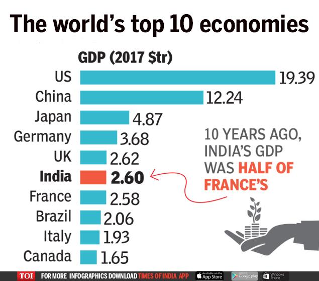 World's top 10 economies