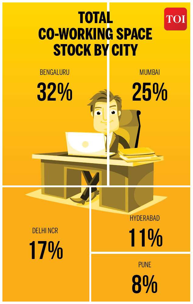bengaluru has the most co working space