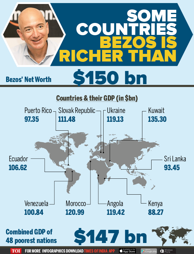 Some countries Bezos' can buy
