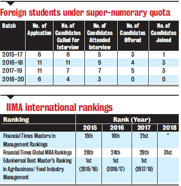 Foreign students under super-numerary quota