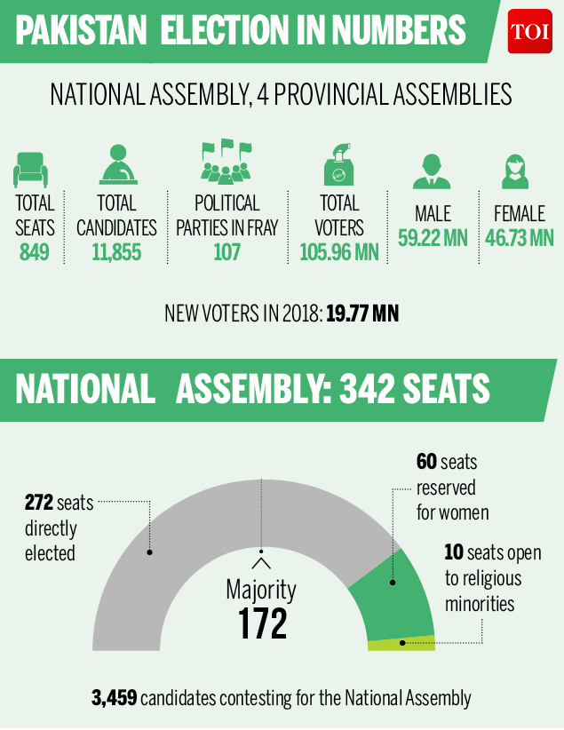 Pakistan Elections In Numbers-Infographic-TOI