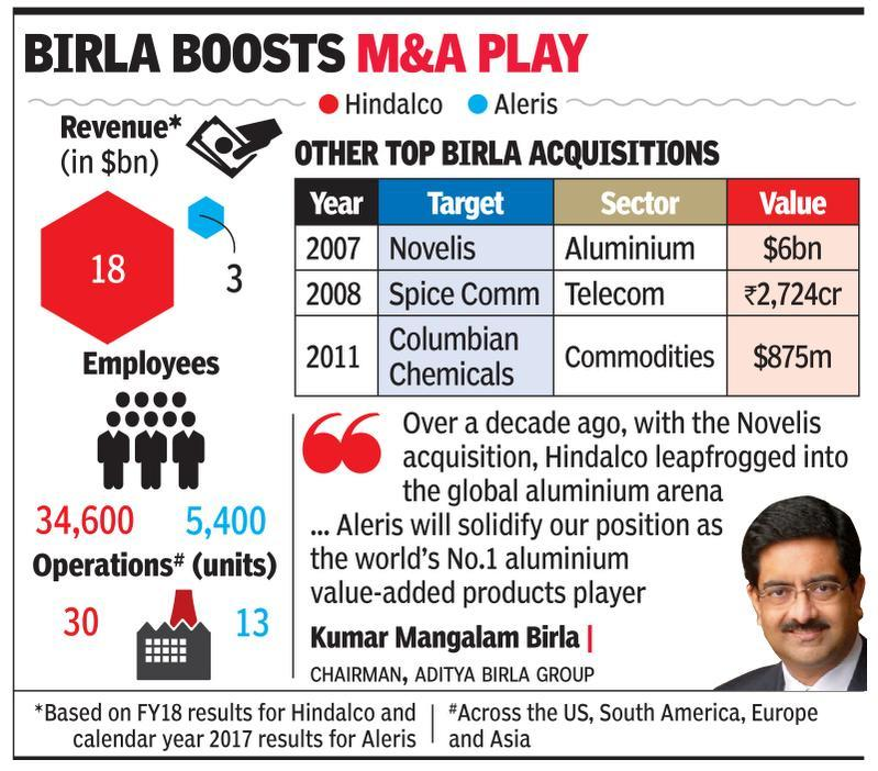 Hindalco to acquire Aleris for $2.6bn in second US deal