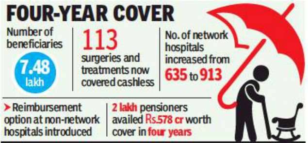 Pensioners Health Cover For Tamil Nadu Pensioners Up From Rs 2
