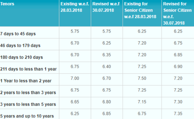 All Figures In Per Annum Image Courtesy Www Sbi Co