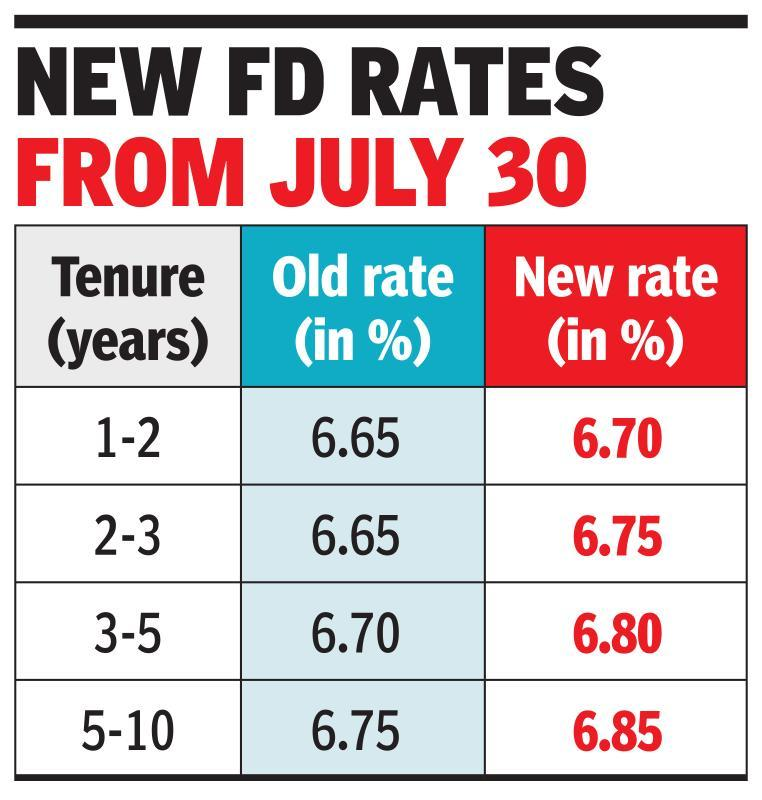 SBI hikes deposit rates ahead of RBI policy move