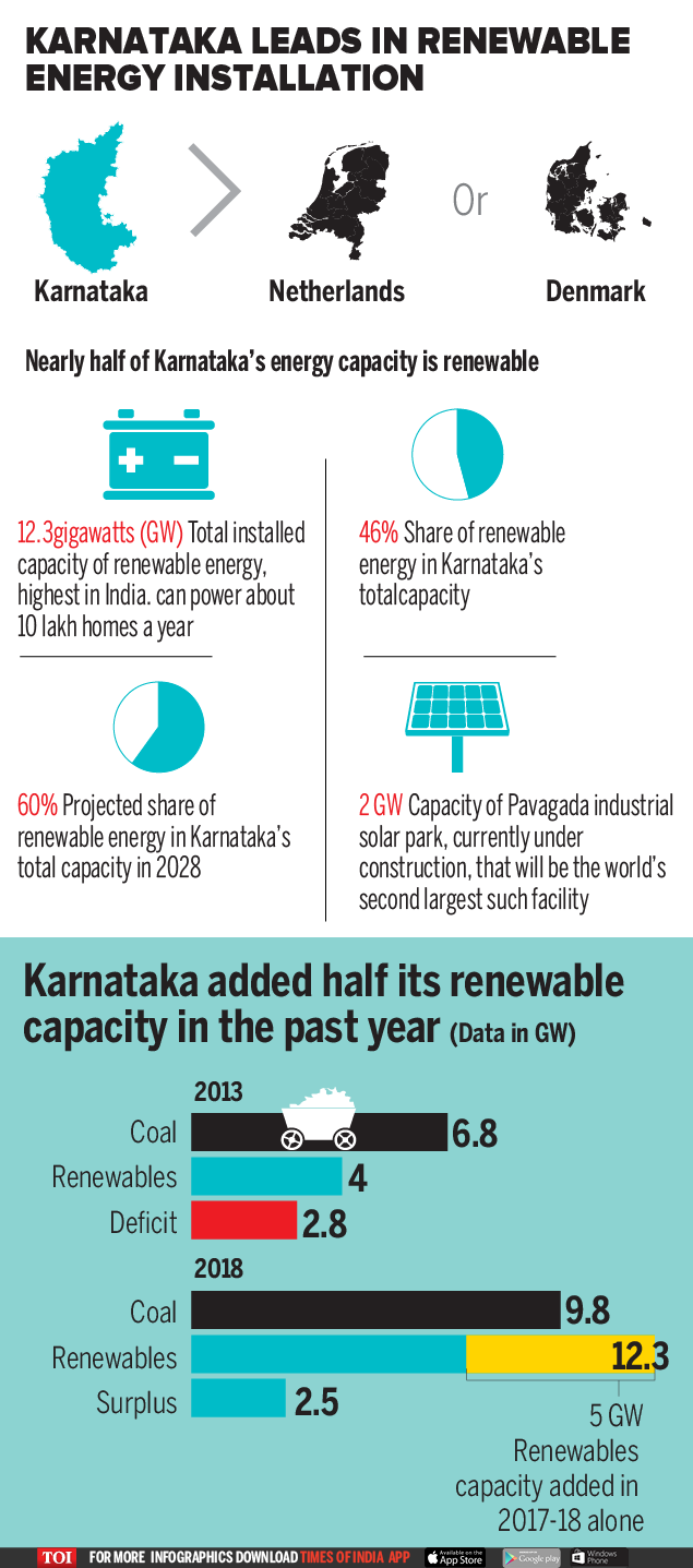 Image result for karnataka renewable energy leader toi