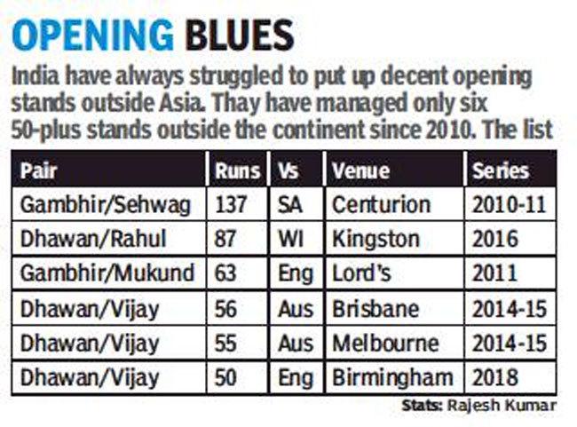 Openers  India vs England: Memorable ton by Virat Kohli lifts India on Day 2 | Cricket News Master