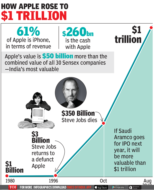 apple 1tn  Apple market cap: Triumph of the iPhone: Apple's journey from near bankruptcy to trillion-dollar mark Master