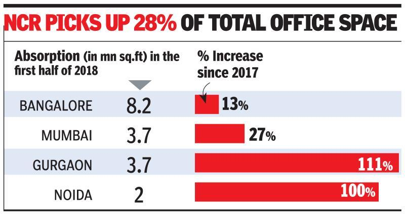 Gurgaon leads as NCR grabs nearly a third of India's office space market