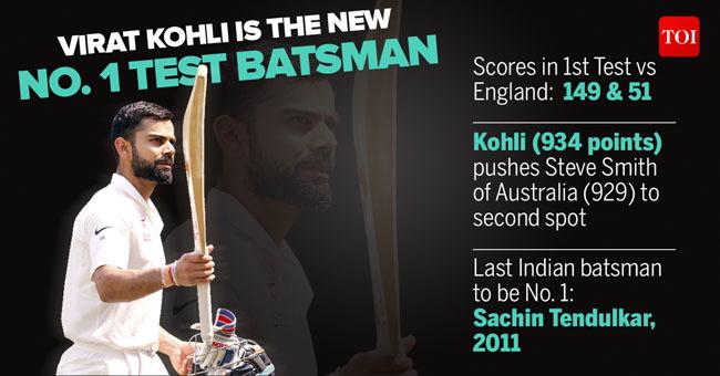 Kohli No. 1-for-story