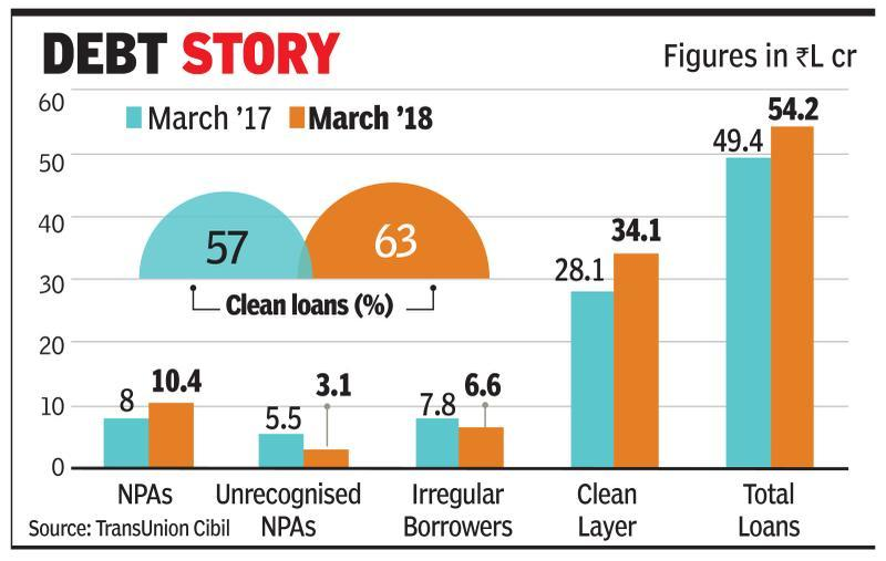 Undeclared NPAs in FY18 still at Rs 3L cr