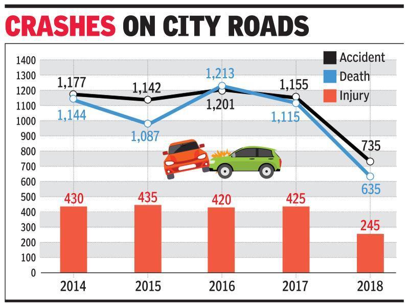 Speeding car hits 3 of Delhi bikers' group, 1 dies on spot