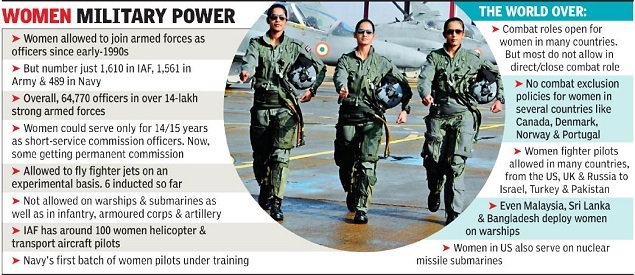 women IAF  IAF to do detailed analysis of women fighter pilots before charting road ahead | India News Master