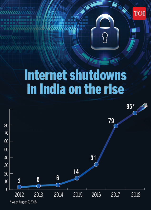Net Unplugged-Infographic-TOI (1)  2018 is the worst year for internet shutdowns in India | India News Master