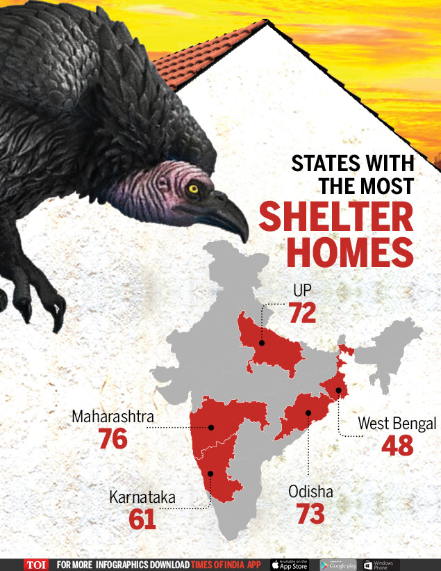 States with the most shelter homes (1)  When shelter homes turn into horror homes | India News Master