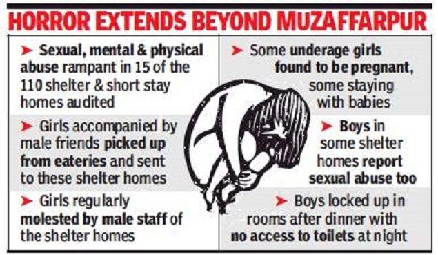 Sexual abuse rampant in 15 Bihar shelter homes: Report