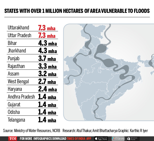 Why most states are less than half prepared to deal with floods (1)