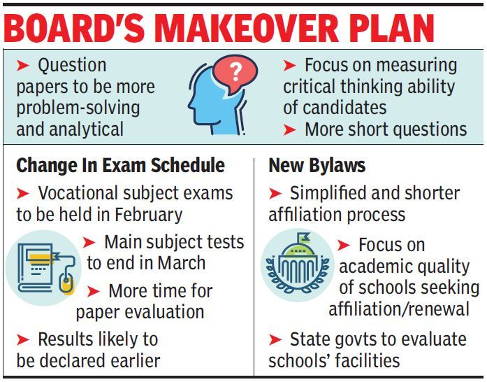 CBSE to change class X, XII exam paper pattern from 2020