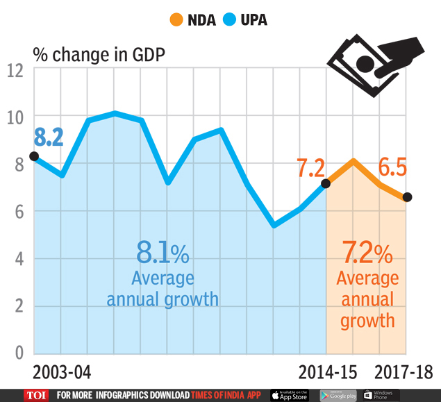 11 (3)  UPA OR NDA: Who's better for the economy? | India News Master