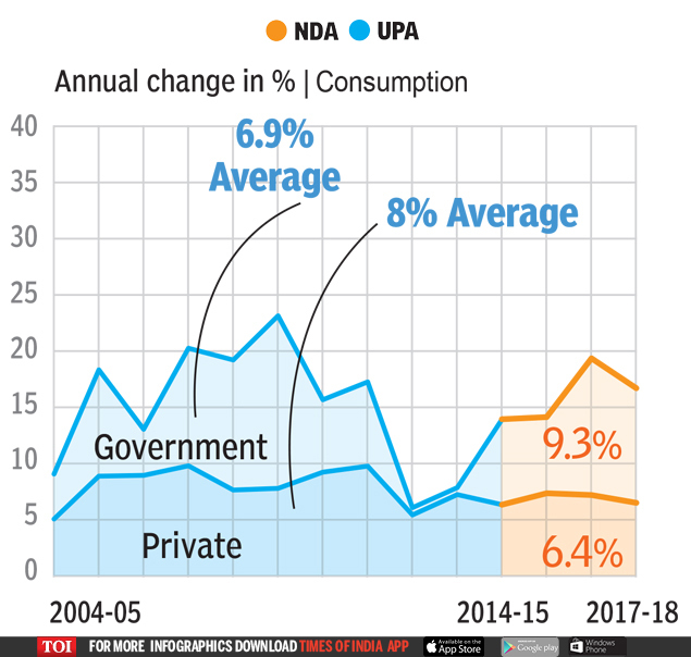 10  UPA OR NDA: Who's better for the economy? | India News Master