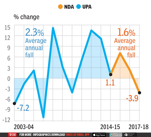 exchange rate  UPA OR NDA: Who's better for the economy? | India News Master