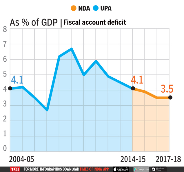 fiscal account deficit  UPA OR NDA: Who's better for the economy? | India News Master
